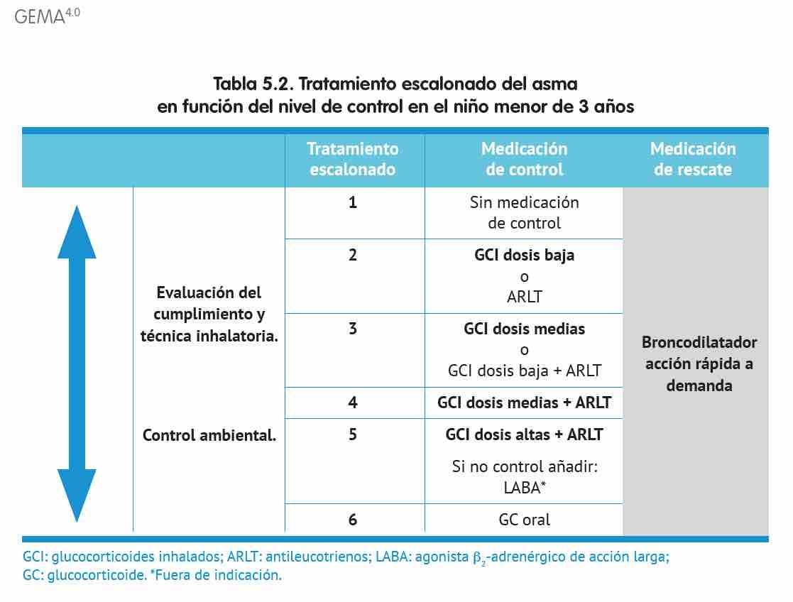 Tratar el asma según el método escalonado (GEMA 4.0)