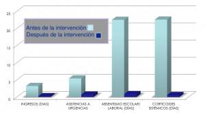 Resultados de la intervención para prevenir las crisis de asma infantil