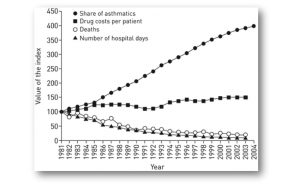 Resultados del programa finlandés de asma