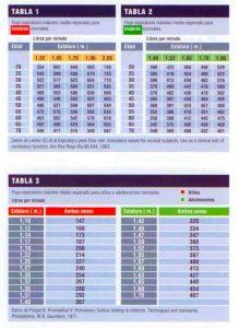 Tablas de valores medios del medidor de peak flow para niños y adultos