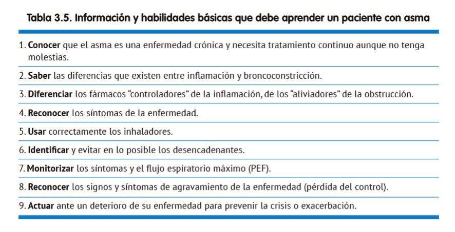 Informacion y habilidades para personas con asma (GEMA pacientes)