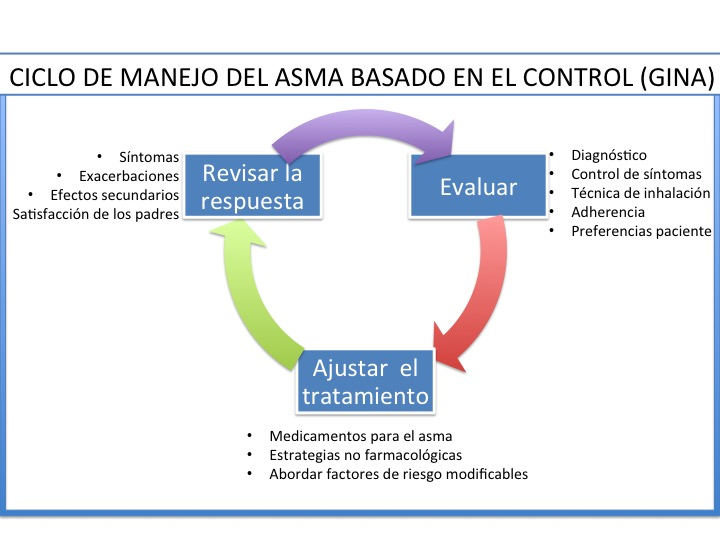 MANEJO DEL ASMA BASADO EN EL CONTROL (GINA)
