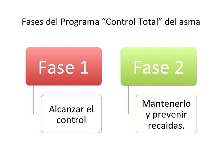 "Coaching para el asma (Bono ""Control Total"")"