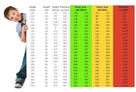 Tabla de valores medidos de función pulmonar para niños