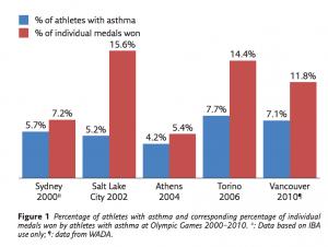 Tratamiento del asma en deportistas
